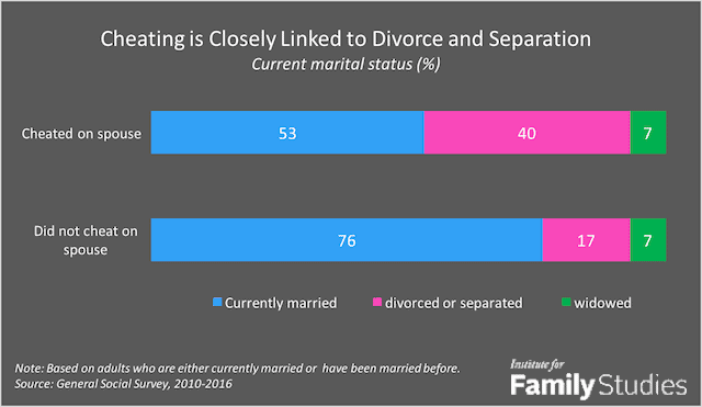 divorce rate and infidelity institute for family studies