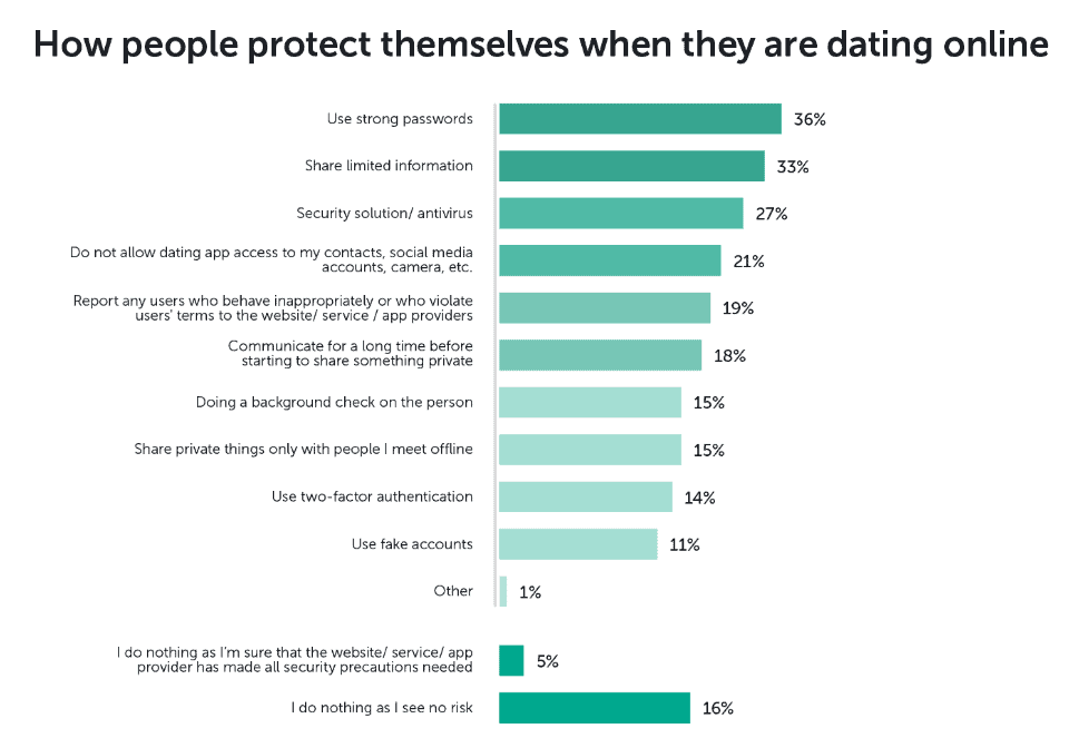 How People Protect Themselves When Dating Online
