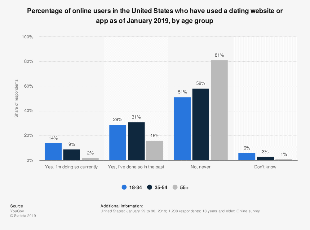 Online Dating Demographics By Age