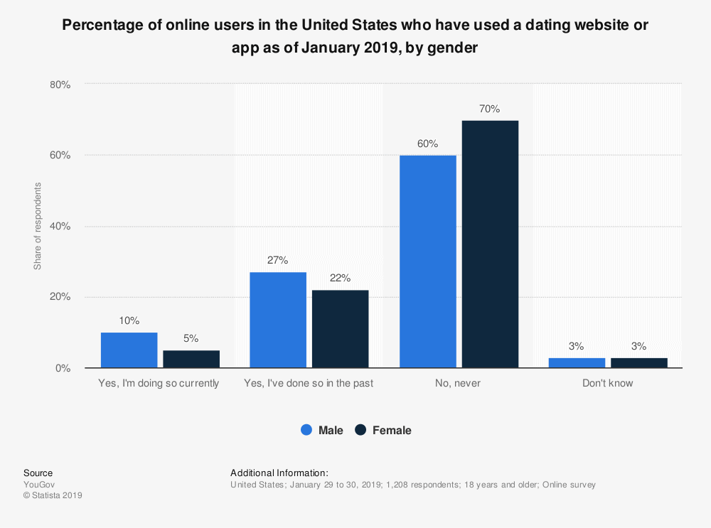 Online Dating Demographics By Gender