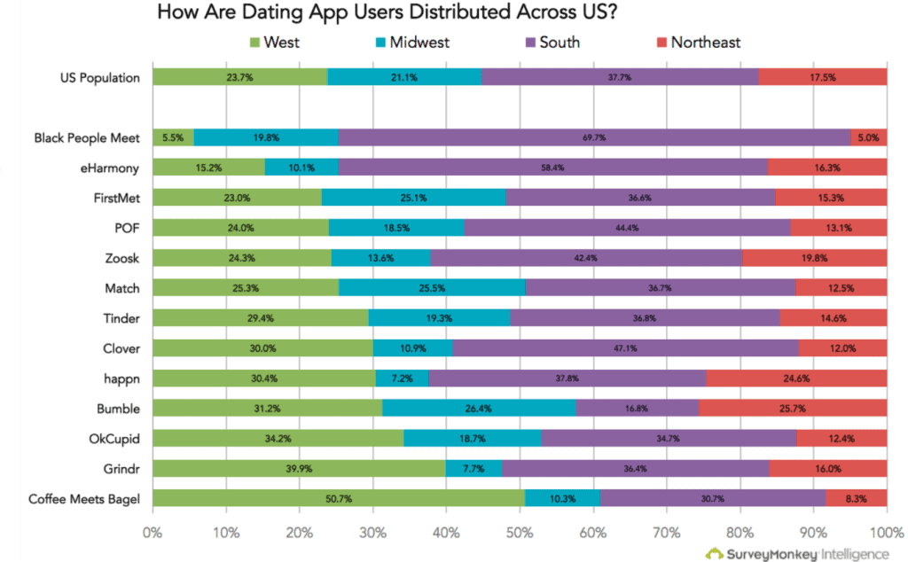 Online Dating Demographics By Region