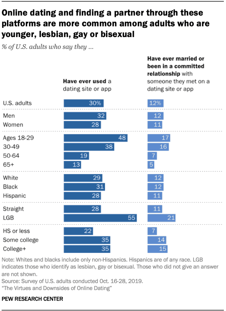 Online Dating Demographics In The US