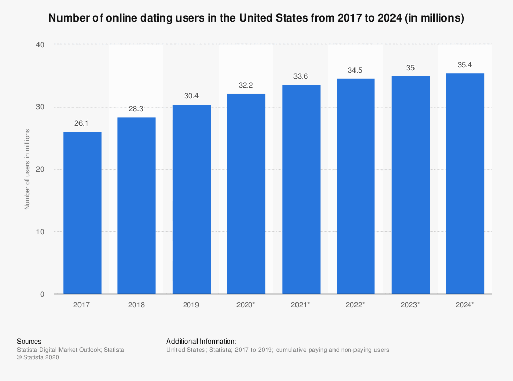 Online Dating Statistics By Year