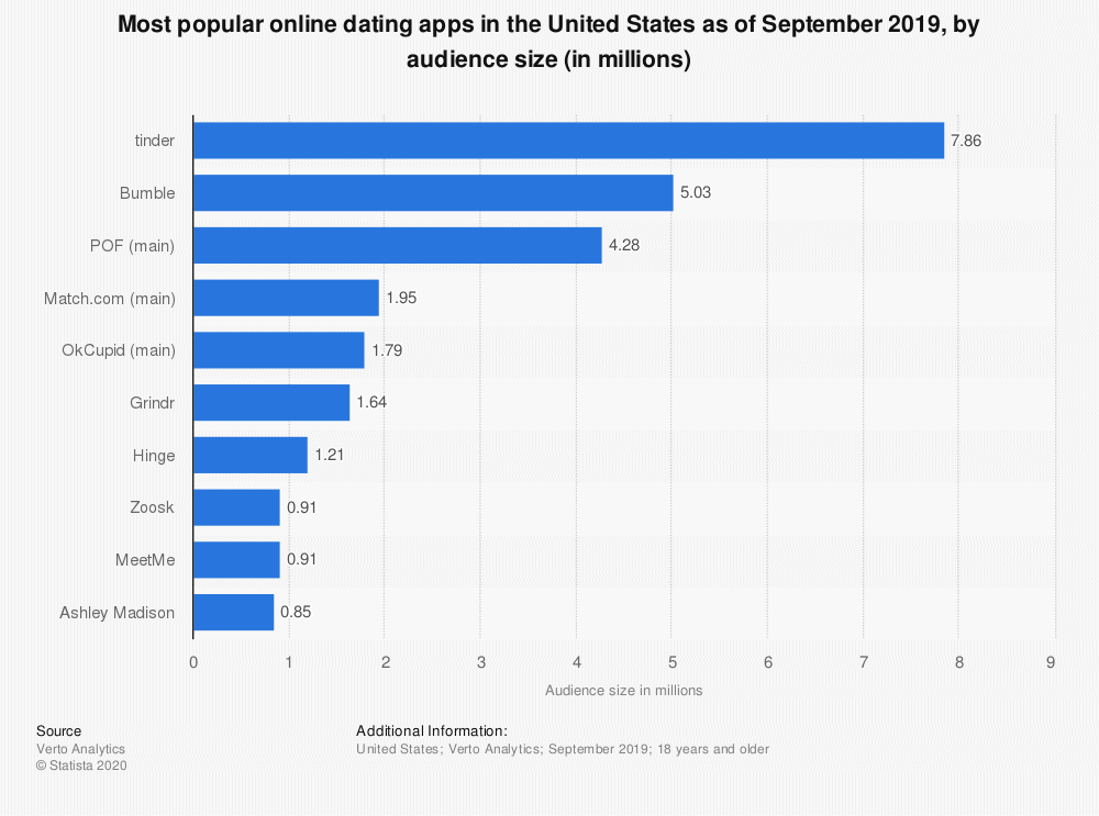 Platforms Used In Online Dating Statista