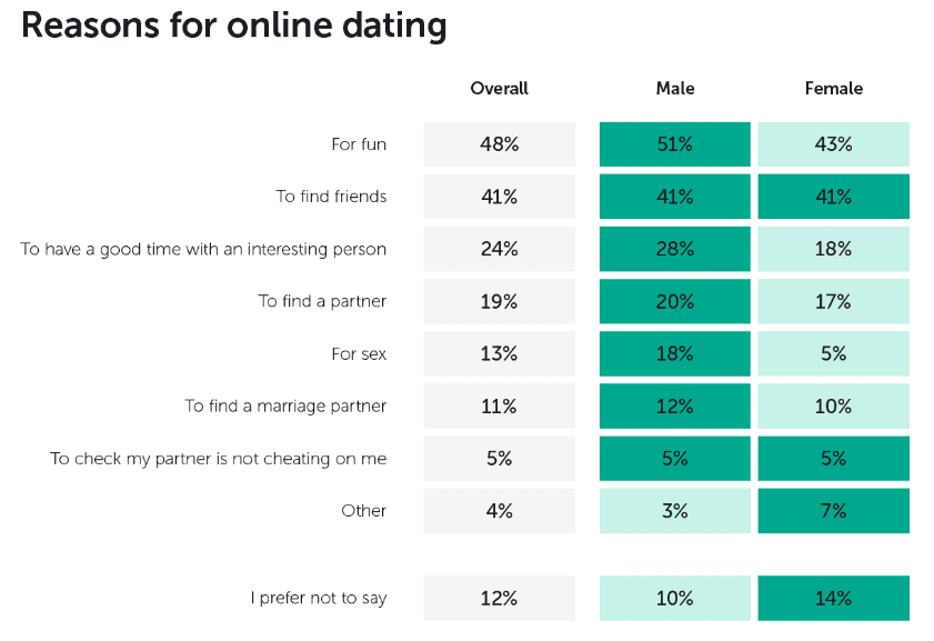 Reasons For Online Dating