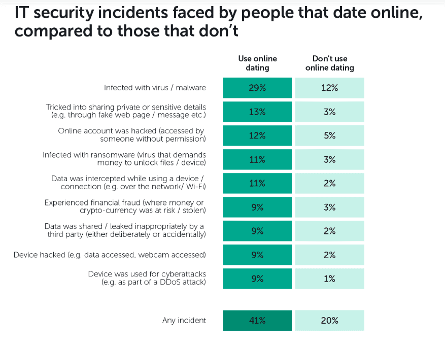 Security Issues When Dating Online