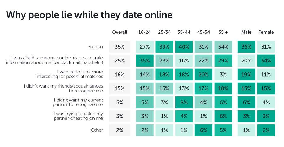 Why People Lie While They Date Online