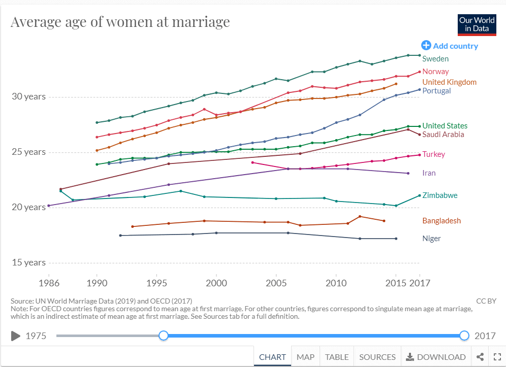 Average Age Of Women At Marriage
