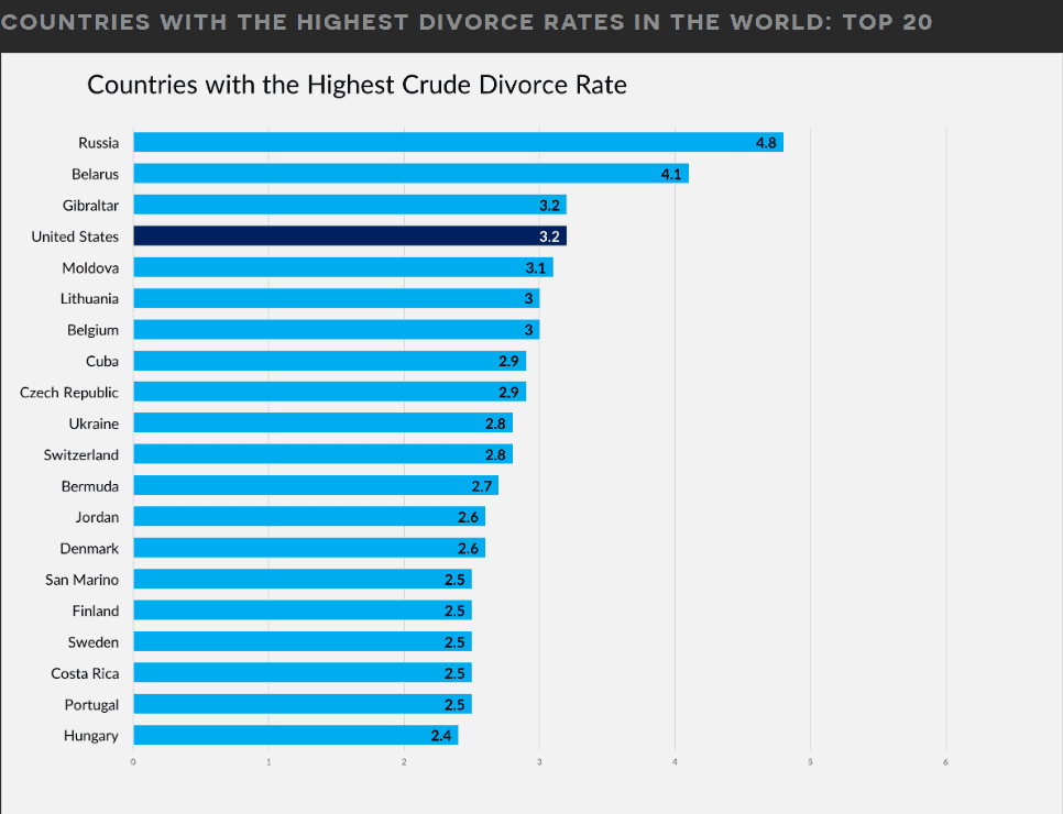 Countries With The Highest Divorce Rates