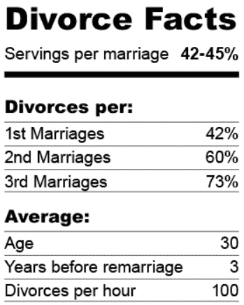 Divorce Rate Number Of Marriage