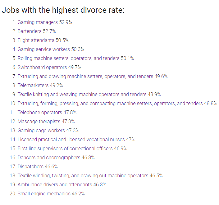 Job With Highest Divorce Rates