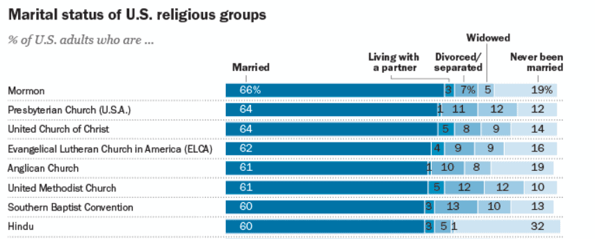 Marital Status By Religion