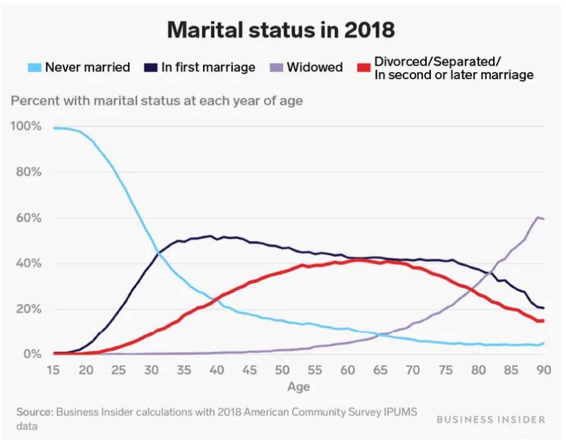 Marital Status In 2018