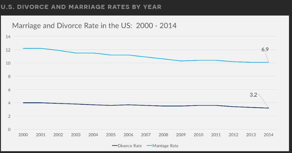 Marriage And Divorce Rate In The US