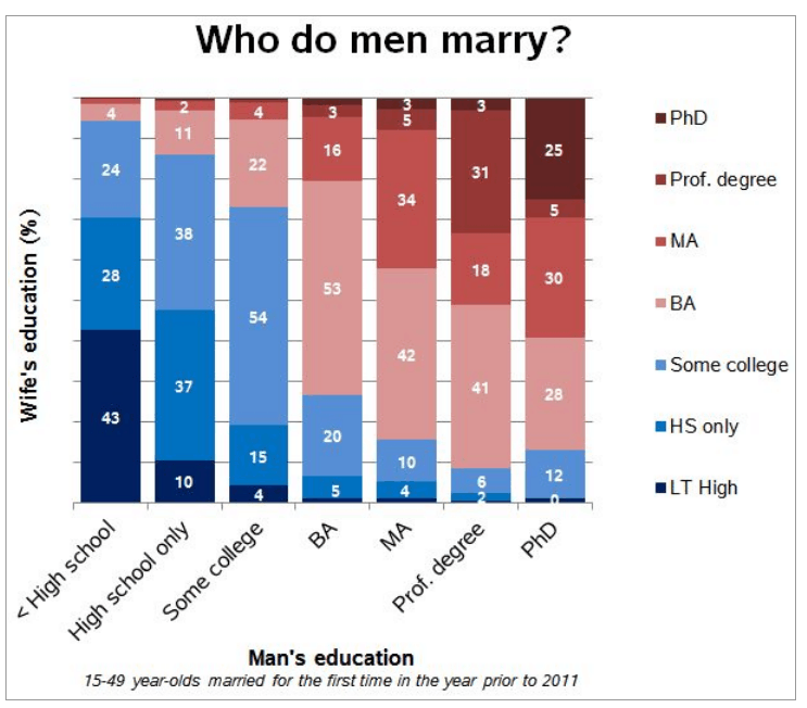 Marriage Rate Men By Education