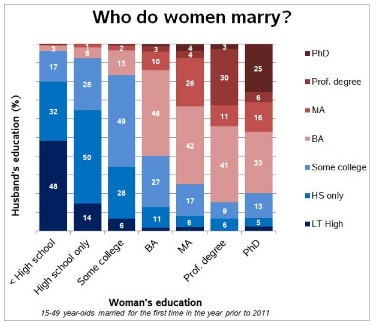 Marriage Rate Women By Education