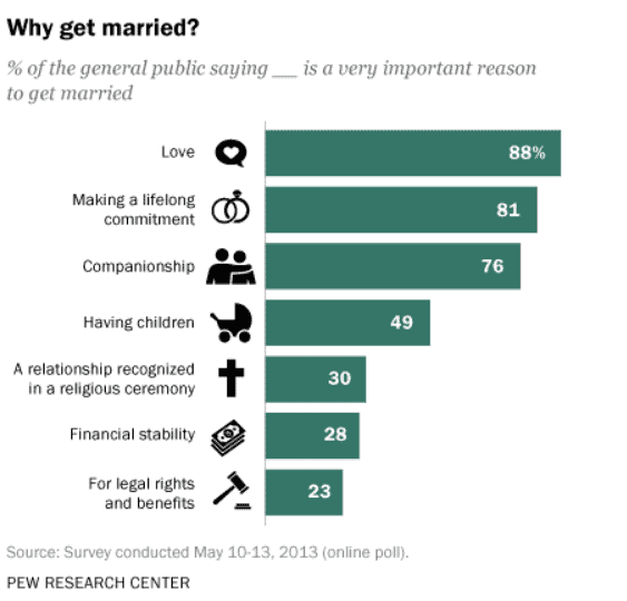 Why People Get Married
